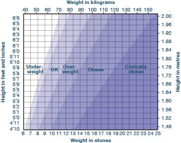 generalhealth-figure9
