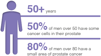 prostatecancer-figure3